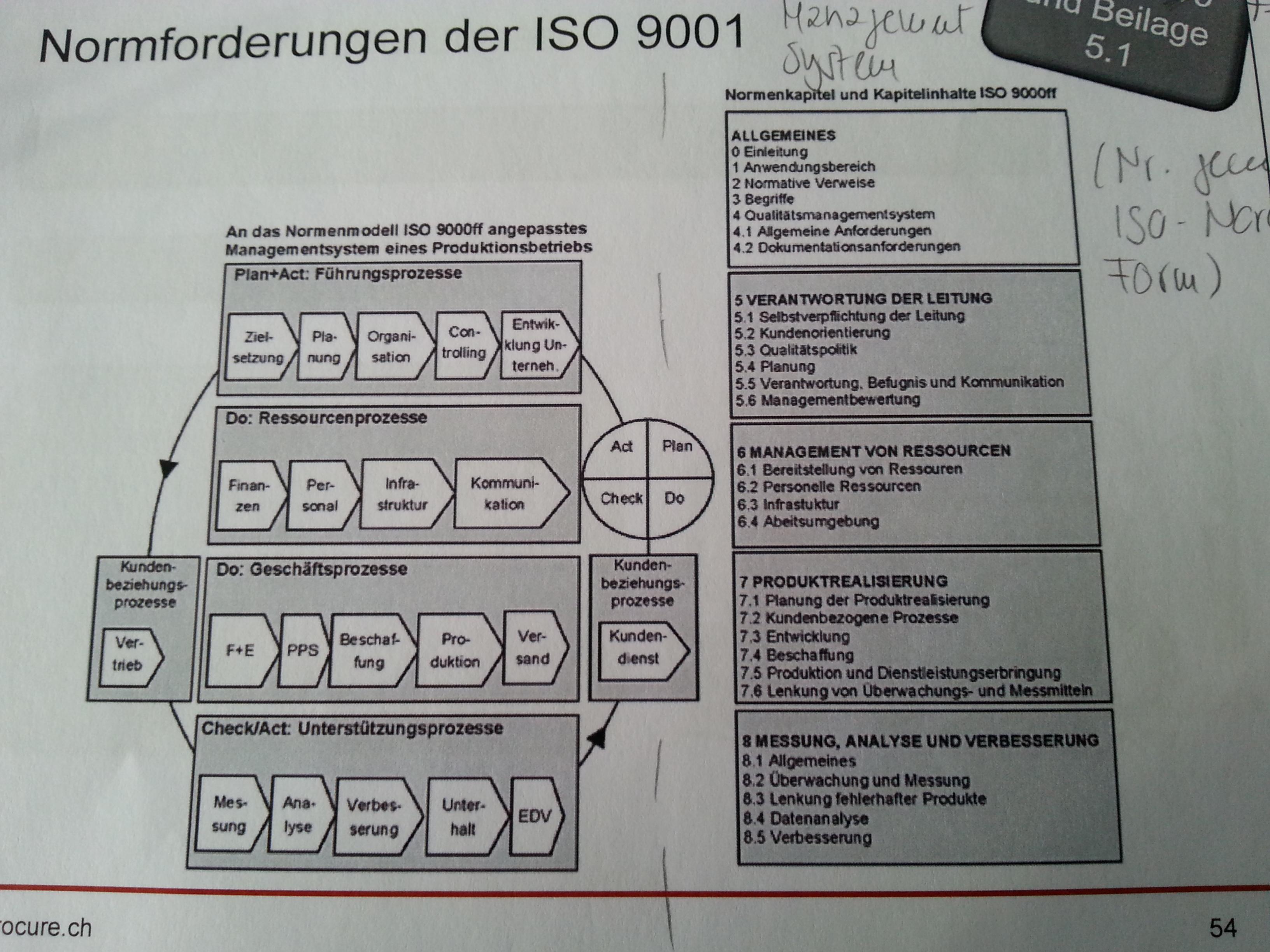 Lernkartei - Qualitätsmanagement | MemoCard
